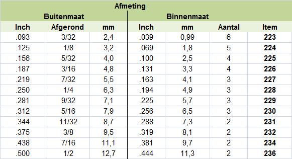 Pijp diameter tabel
